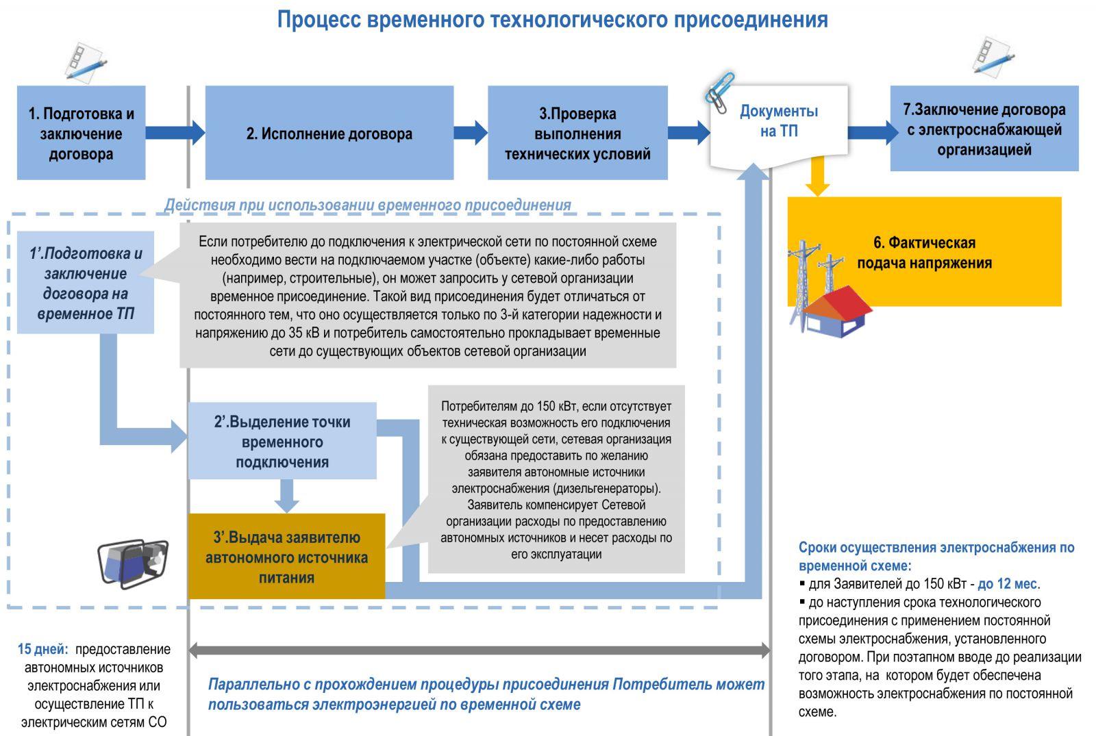 Процесс заключения договора энергоснабжения